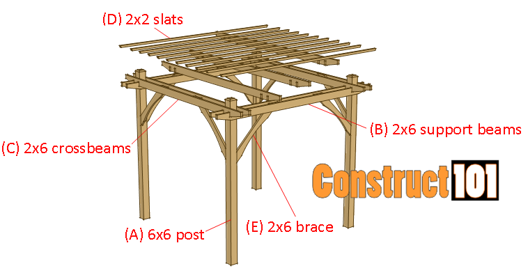 simple DIY pergola plans material list - Simple DIY Pergola Plans - Construct101