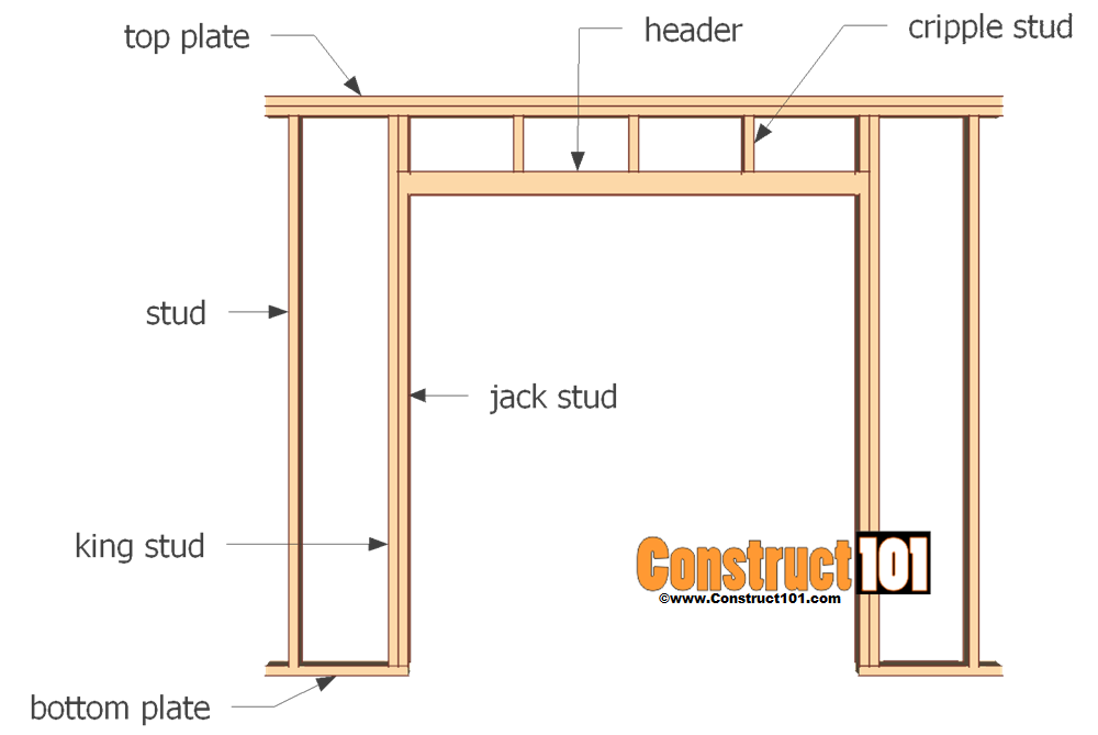 Door framing header medium size of bedroominterior for Shed layout planner